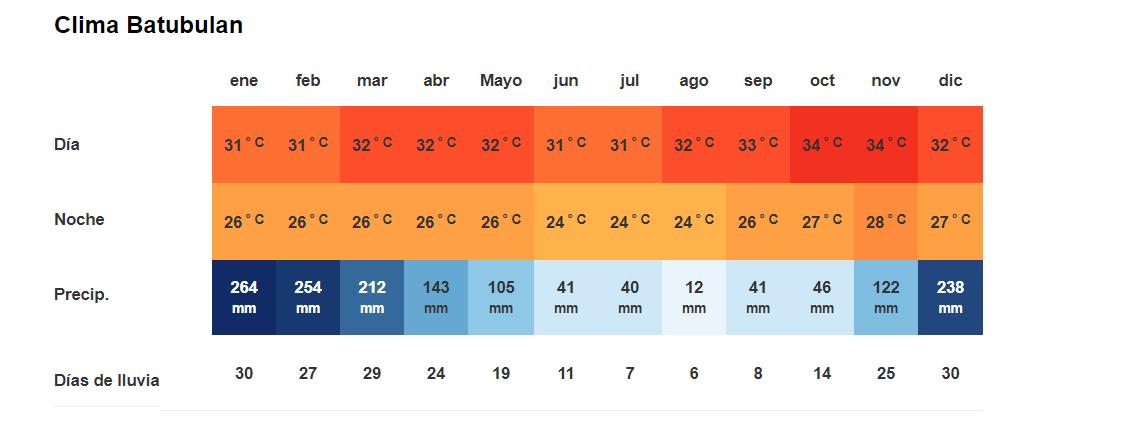 Tiempo y Temperatura de Batubulan en Bali