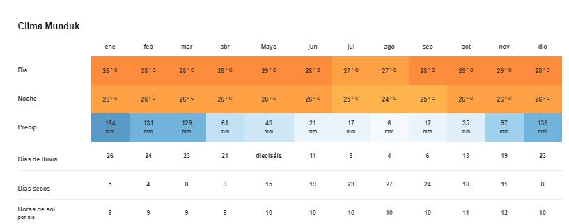 Tiempo y Temperatura en Munduk